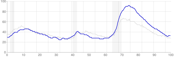 Nevada monthly unemployment rate chart from 1990 to November 2017